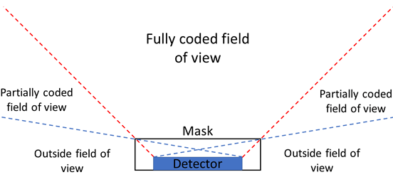CAIDiagram
